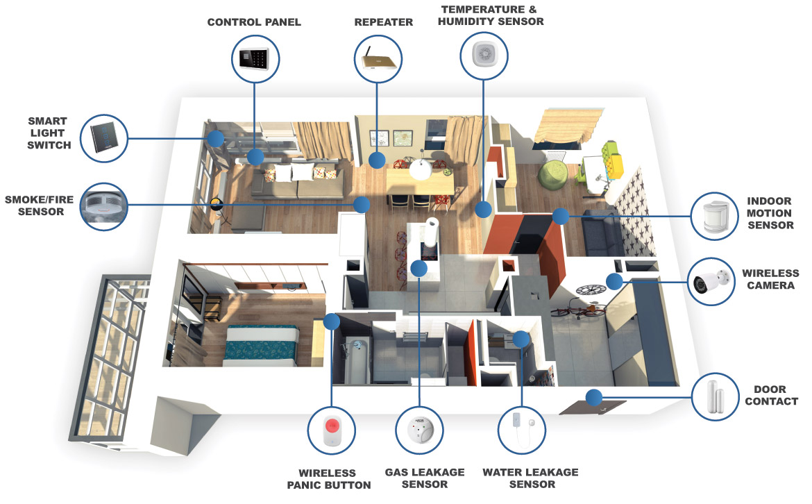 Madar Can Make Your Property Safe Secure And Convenient With The Latest Technology In Home Automation Monitoring Solutions All At A Very Affordable